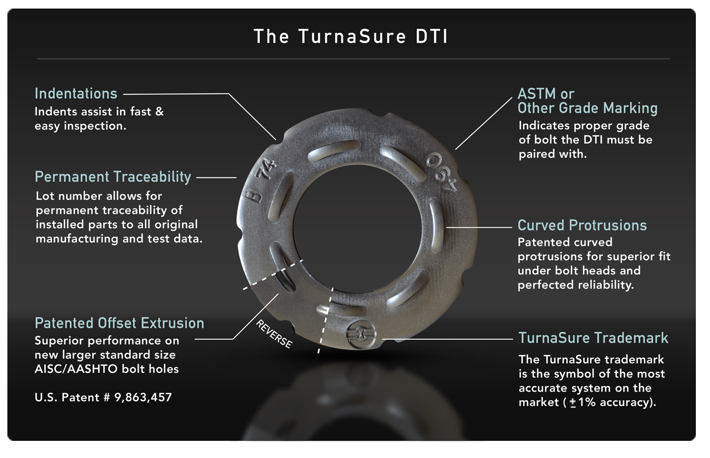 Details of the TurnaSure DTI